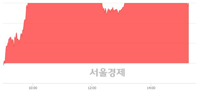 유CJ씨푸드1우, 매도잔량 839% 급증