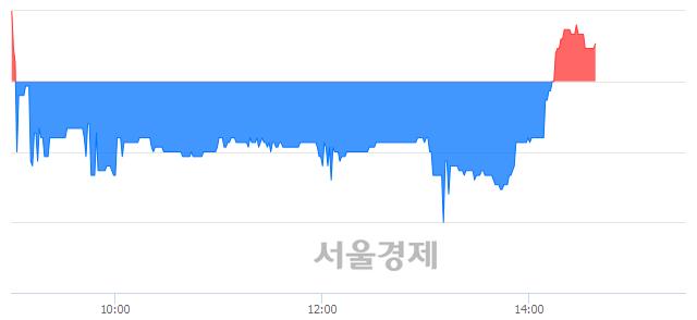 코나노스, 매수잔량 2188% 급증