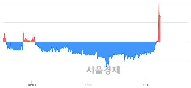 유화승알앤에이, 매도잔량 537% 급증