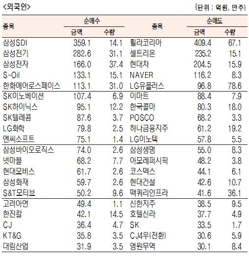 [표]유가증권 기관·외국인·개인 순매수·도 상위종목(8월 14일)