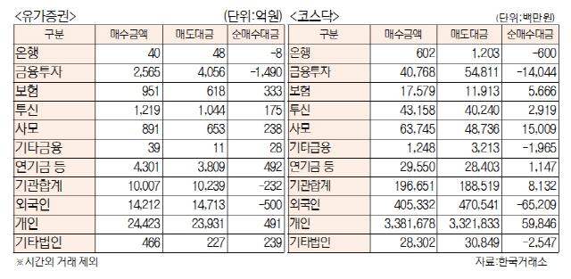 [표]투자주체별 매매동향(8월 14일)