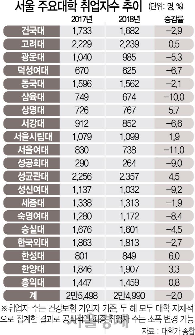 [탐사S.단독]나랏돈 쏟아도…서울권 대학 작년 취업자수 2% 줄어 역대최저