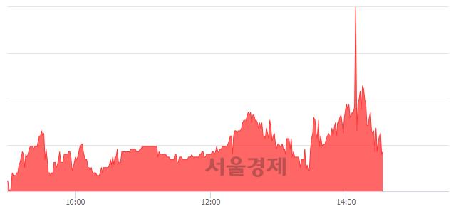 코아이앤씨, 매수잔량 657% 급증