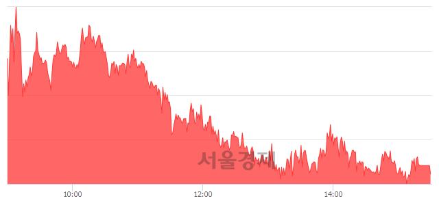 [마감 시황] 개인 매수 우위.. 코스피 1938.37(▲12.54, +0.65%) 상승 마감