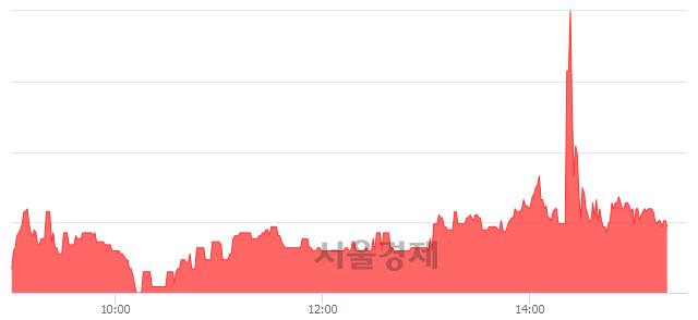 코우리넷, 매도잔량 317% 급증