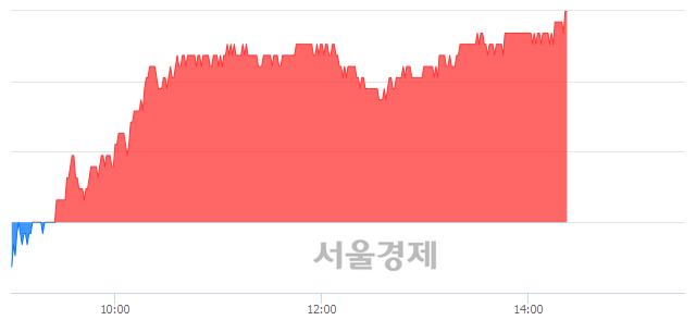 유하이트진로, 4.49% 오르며 체결강도 강세 지속(357%)