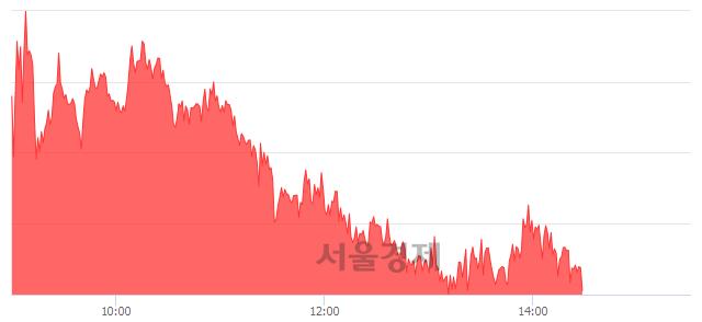 오후 2:30 현재 코스피는 48:52으로 매수우위, 매도강세 업종은 음식료품업(0.53%↑)