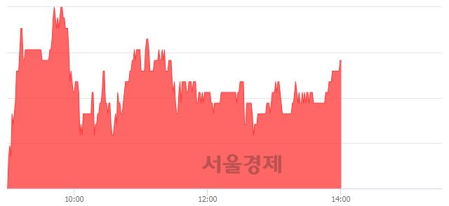 유한국금융지주, 3.05% 오르며 체결강도 강세 지속(219%)