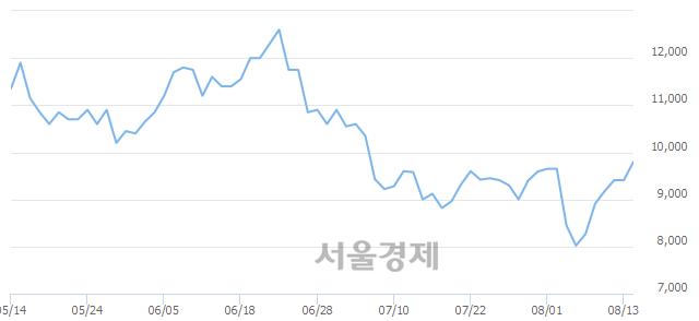 코칩스앤미디어, 3.19% 오르며 체결강도 강세 지속(163%)