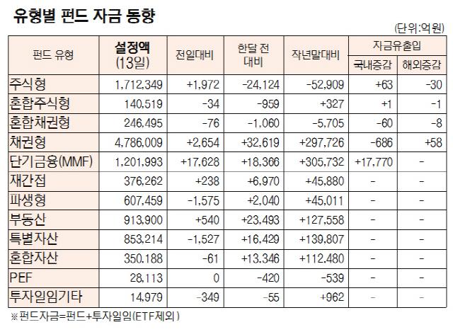 [표]유형별 펀드 자금 동향(8월 13일)