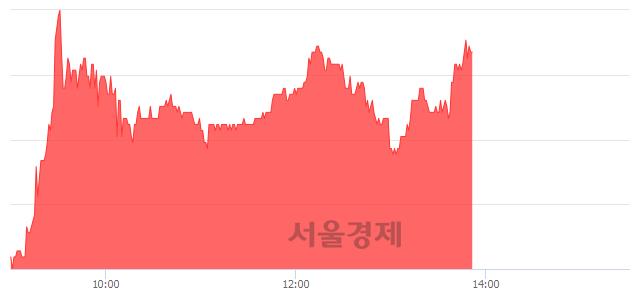코모바일리더, 전일 대비 8.75% 상승.. 일일회전율은 3.05% 기록