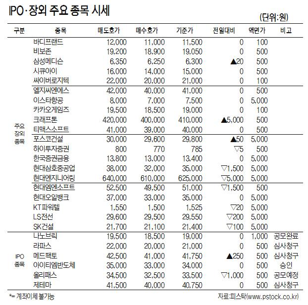 [표]IPO·장외 주요 종목 시세(8월 14일)