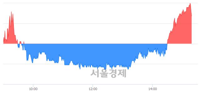 유현대위아, 매수잔량 404% 급증