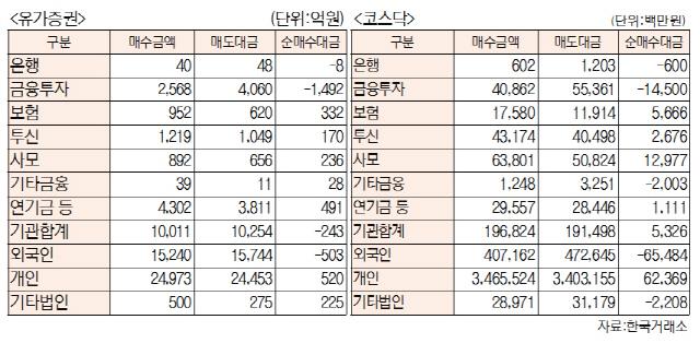 [표]투자주체별 매매동향(8월 14일-최종치)