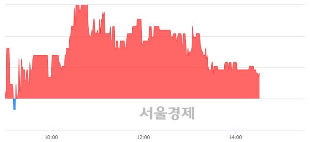 코리켐, 매도잔량 342% 급증