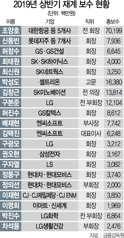 김창근 전 의장 138억, 신동빈 회장 79억 '현직 연봉 1위