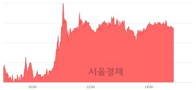 유성신양회, 5.13% 오르며 체결강도 강세 지속(107%)