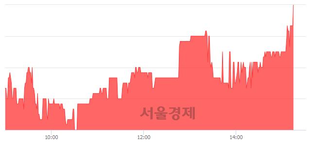 코지니뮤직, 3.43% 오르며 체결강도 강세로 반전(101%)