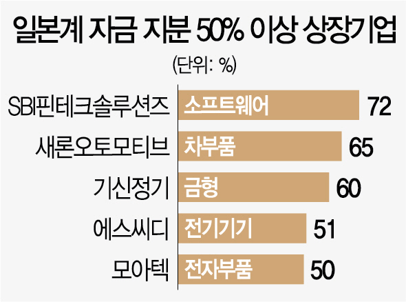 日자금, 韓 부품소재 기업 '쥐락펴락'