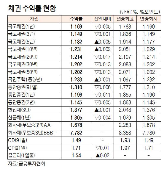 [표]채권 수익률 현황(8월 14일)