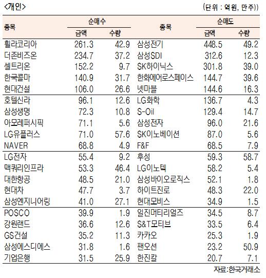 [표]유가증권 기관·외국인·개인 순매수·도 상위종목(8월 14일-최종치)