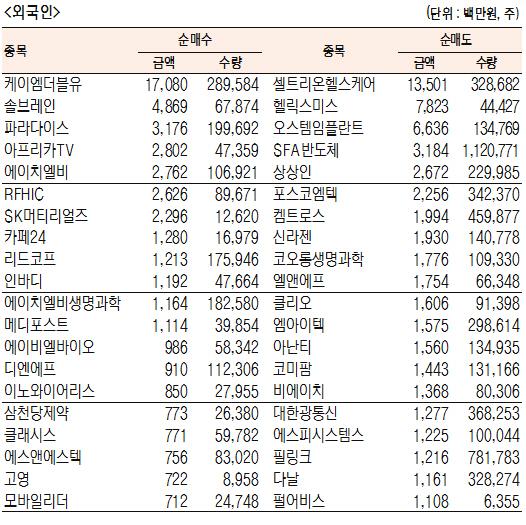 [표]코스닥 기관·외국인·개인 순매수·도 상위종목(8월 14일-최종치)