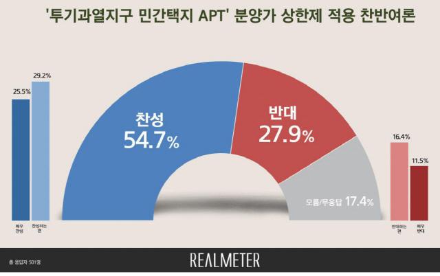 분양가 상한제 '찬성' 55% vs '반대' 28%[리얼미터]
