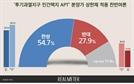 """분양가 상한제 """"찬성"""" 55% vs """"반대"""" 28%[리얼미터]"""