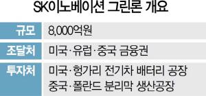 SK이노 '전기차배터리 투자' 급가속