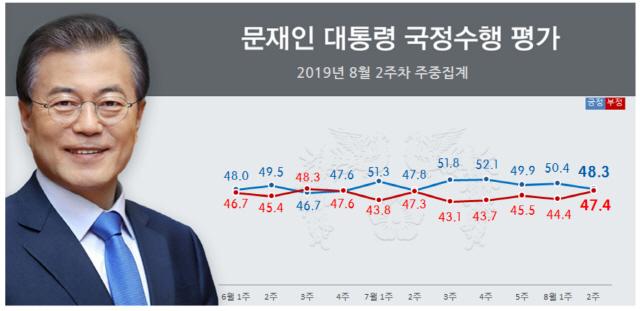 文대통령 긍정 48% vs 부정 47%...격차 6→1%p로 대폭축소