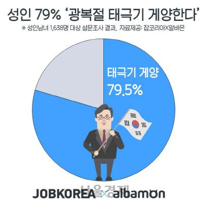 '광복절 태극기 게양' 응답률 7%p 증가... 반일 여론 반영된 듯