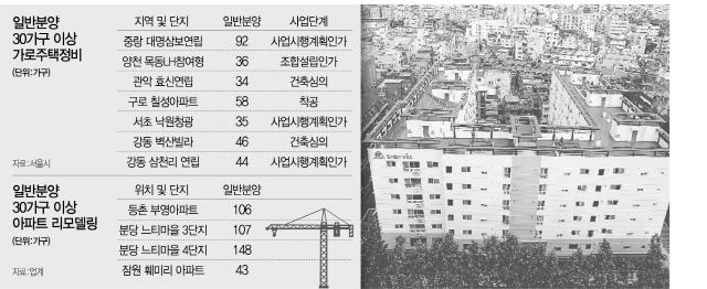 [단독] 가로주택정비도 올스톱?...10곳중 3곳 분양가상한제 타격