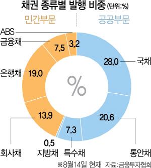 채권시장 '국채 편중' 심각