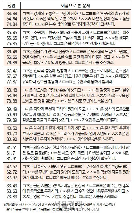 오늘의 재운[8월 16일]