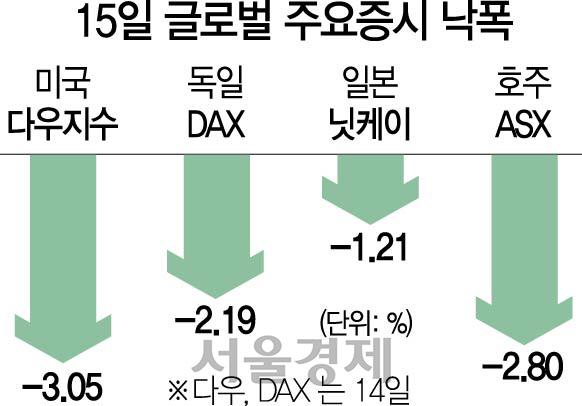 美국채 장단기 금리 역전…'R공포'에 금융시장 휘청
