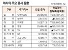 [표]아시아 주요 증시 동향(8월 15일)