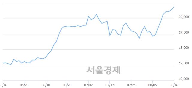 코NHN한국사이버결제, 장중 신고가 돌파.. 22,150→22,350(▲200)