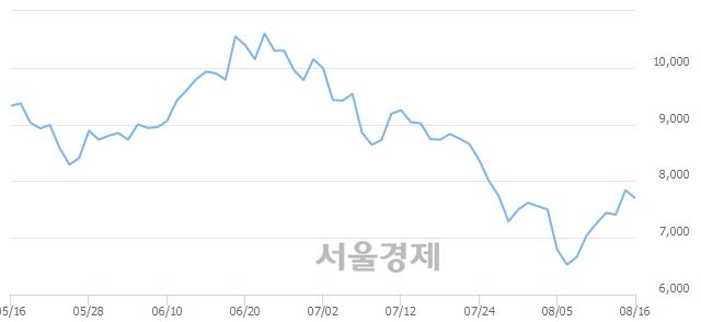 유성신양회, 매도잔량 381% 급증