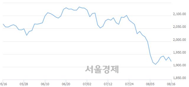 [개장 시황] 코스피 1921.49.. 개인과 기관의 '팔자' 기조에 하락 출발 (▼16.88, -0.87%)