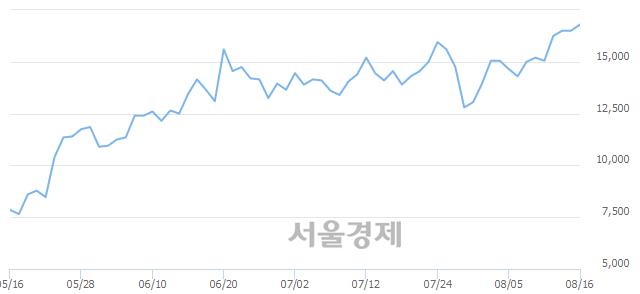 코엘엠에스, 장중 신고가 돌파.. 17,650→17,700(▲50)