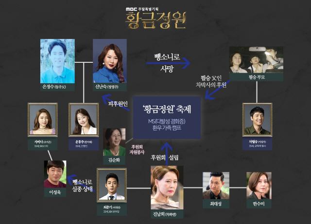 '황금정원' 한지혜-이상우, 충격 과거 오픈! '확장판' 인물관계도 공개