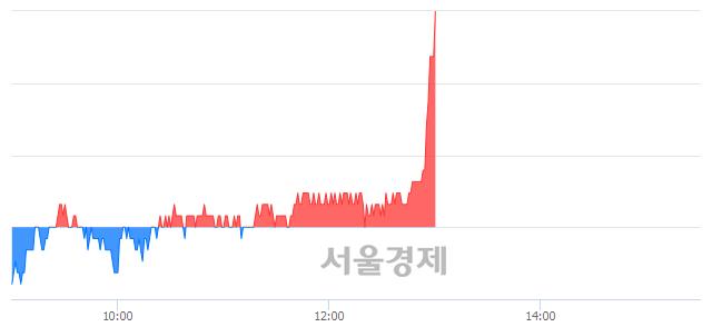 코현대바이오, 전일 대비 7.59% 상승.. 일일회전율은 2.94% 기록