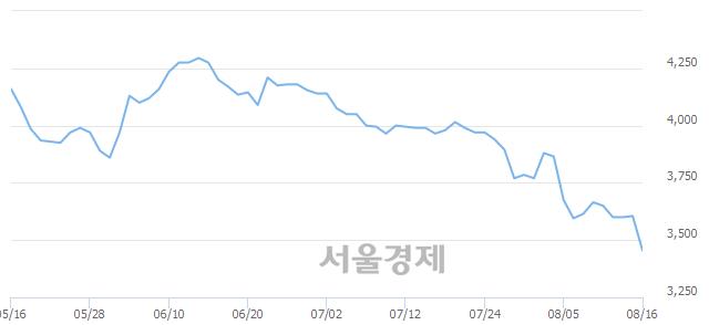 유한국자산신탁, 매수잔량 567% 급증