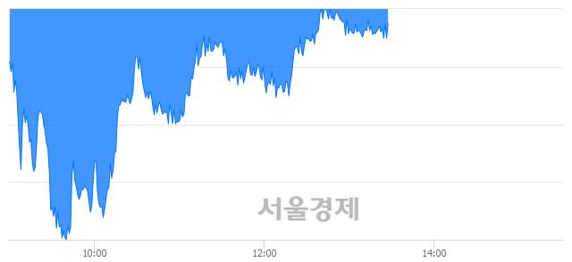 오후 1:30 현재 코스피는 42:58으로 매수우위, 매수강세 업종은 전기가스업(1.81%↓)