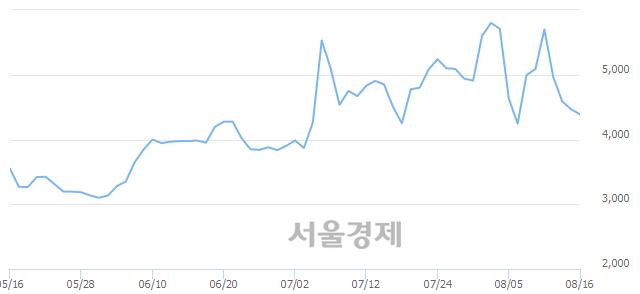 코드래곤플라이, 매수잔량 356% 급증