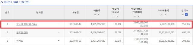 '분노의 질주: 홉스&쇼' 이틀 연속 박스오피스 1위, 100만 돌파 예고