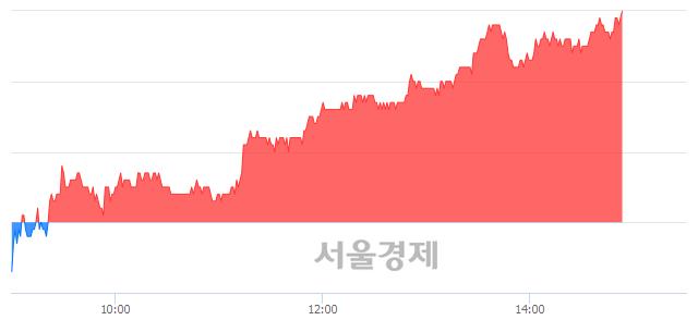 코씨젠, 전일 대비 7.11% 상승.. 일일회전율은 0.47% 기록