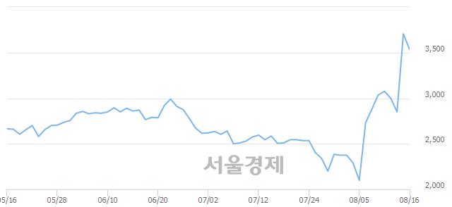유CJ씨푸드, 매도잔량 345% 급증