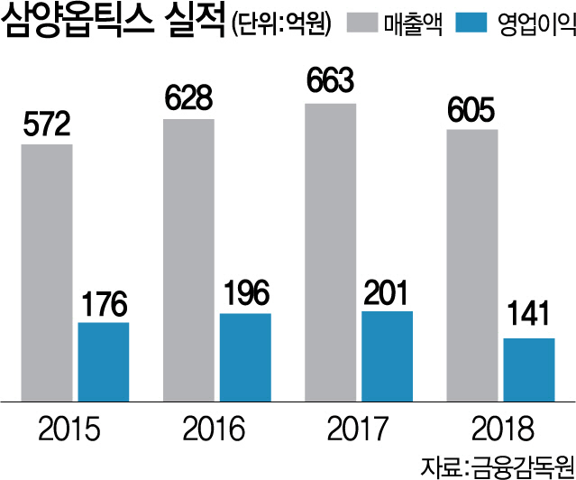 [시그널] 삼양옵틱스, VIG서 LK-A2 컨소시엄으로 대주주 변경 마무리