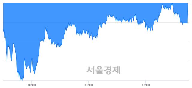 [마감 시황]  외국인의 '팔자' 기조.. 코스피 1927.17(▼11.20, -0.58%) 하락 마감